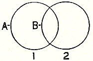 image of two overlapping circles.